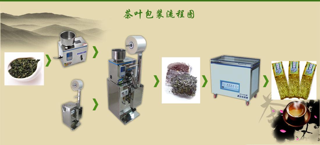 茶叶包装机工作流程图